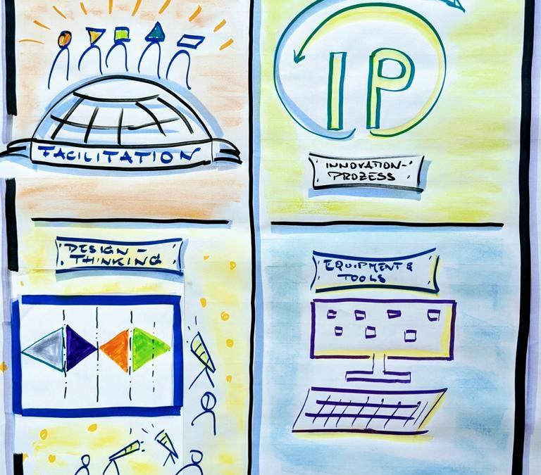Weitere Termine GROOVIZ® Remote DESIGN THINKING & Innovation Workshop