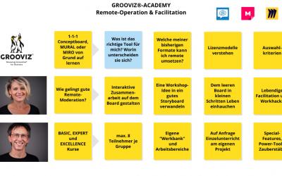 GROOVIZ® Academy – Remote Facilitation Ausbildung mit Dorothee Wiebe und Paul Weber